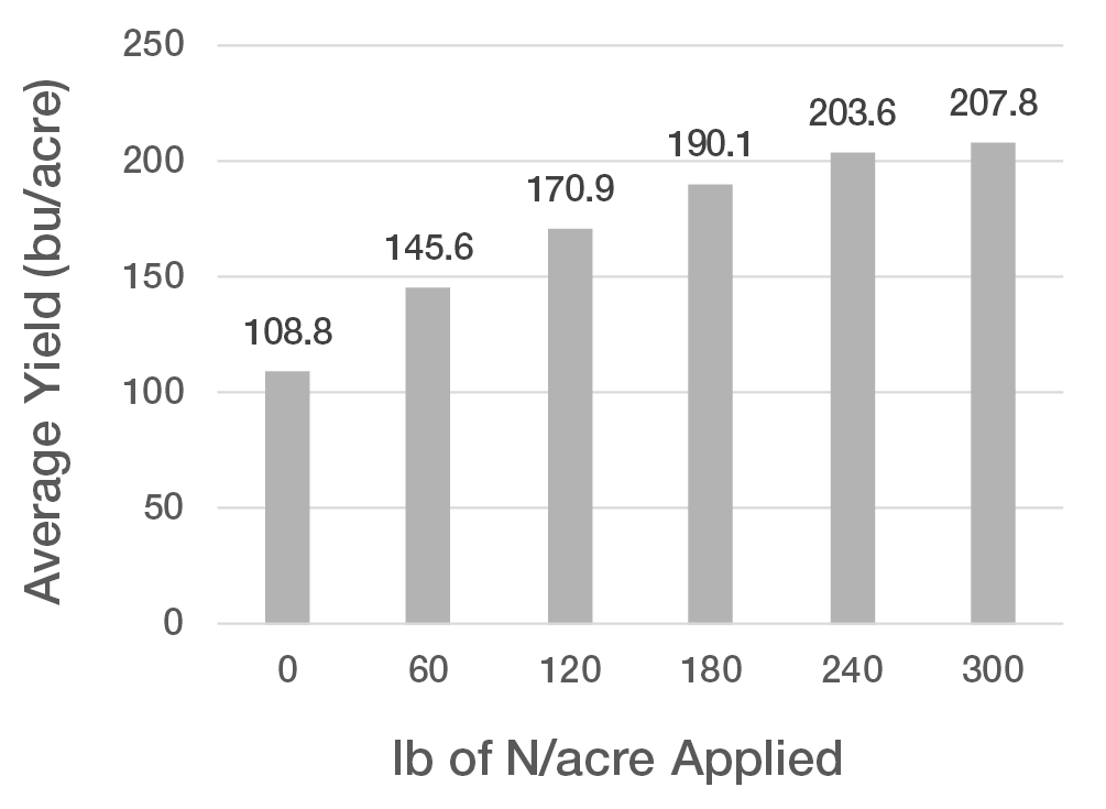 Figure 1. Yield response to N application rates. The positive yield response to additional N leveled off at the 240 lb N/acre rate with 91% of the yield potential achieved with the 180 lb N/acre rate.