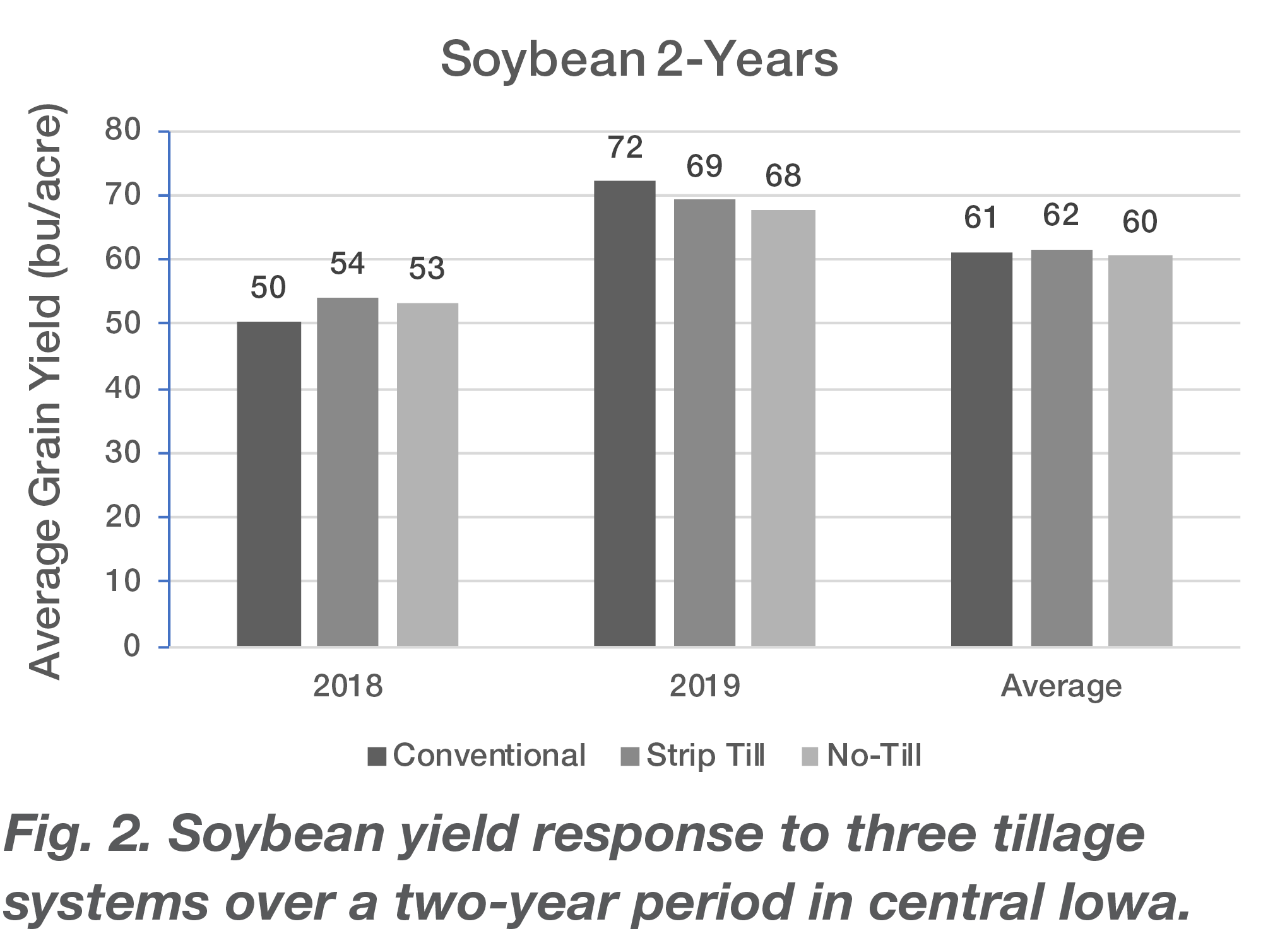 Fig. 2. Soybean yield response to three tillage systems over a two-year period in central Iowa.