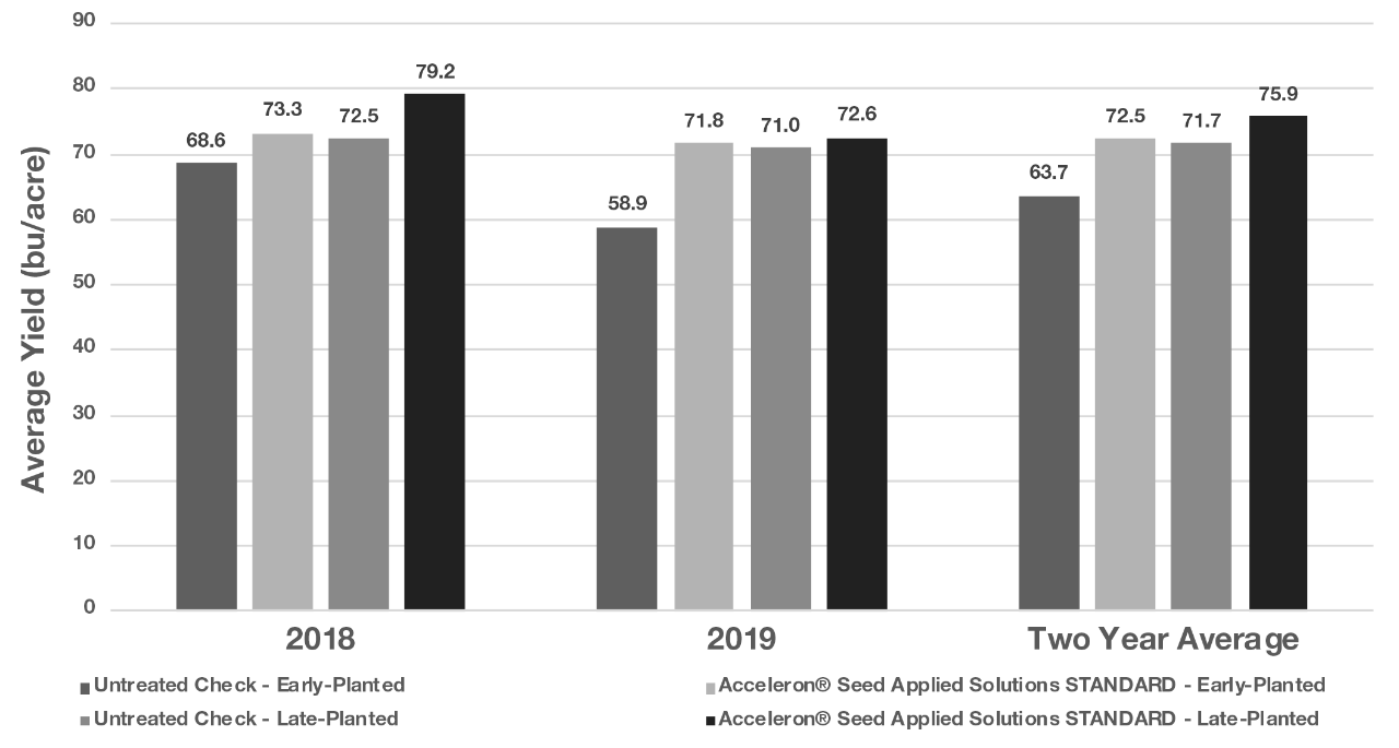 Figure 2. Average soybean yields for each treatment in 2018 and 2019 and averaged over the two years.