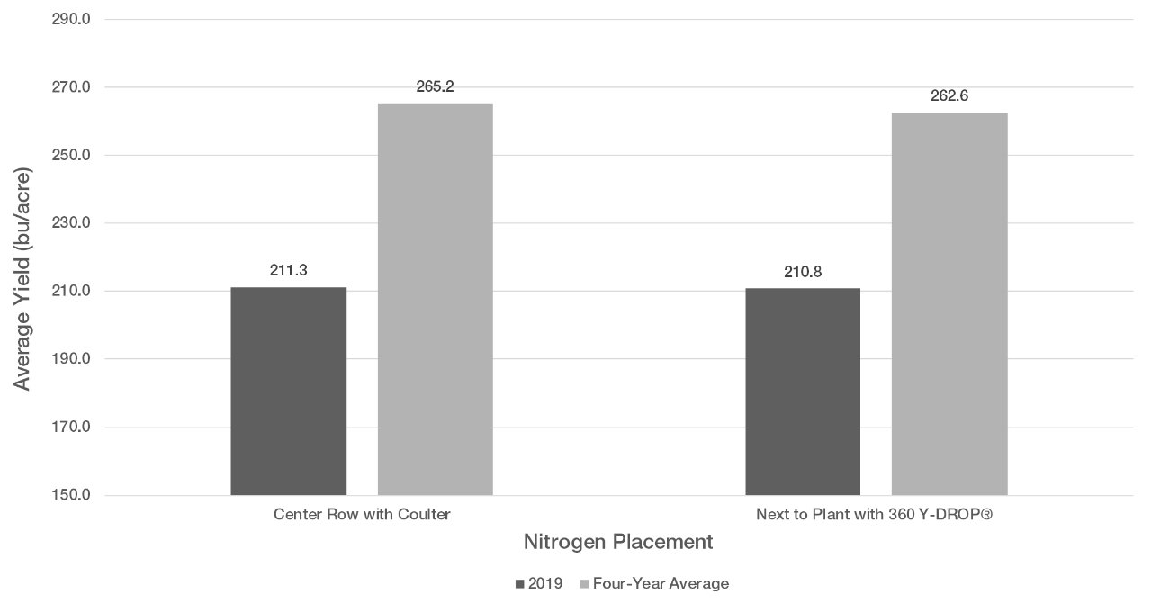 Figure 4. Average corn yield for N sidedressing placement in the center of the row with a coulter and next to the base of the plant with 360 Y-DROP® for 2019 and the four-year average.