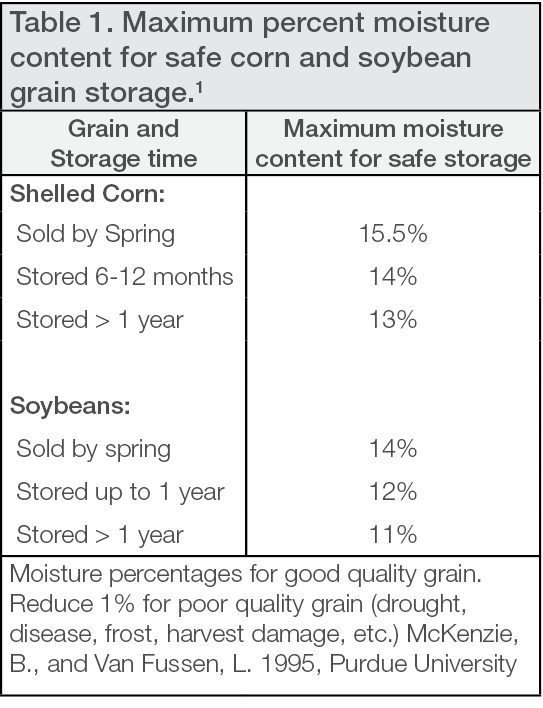 Moisture percentages for good quality grain.