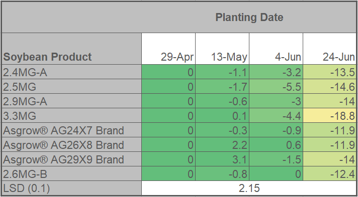 Table 1. Average bu/acre reduction in yield response for each soybean product relative to planting date (darker green colors indicate less average yield loss).