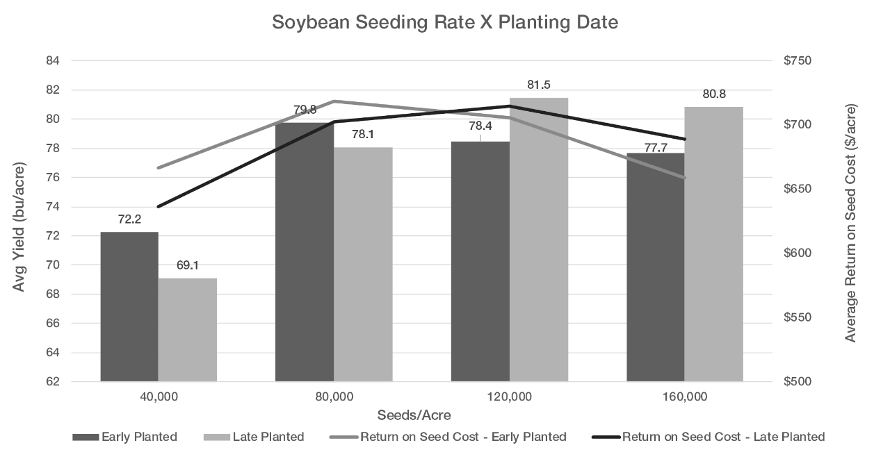 Figure 2. Comparison of average soybean yields for two planting dates and four seeding rates at the Bayer Learning Center at Monmouth, IL in 2019. The early planting date was April 24 and the late planting date was June 3.