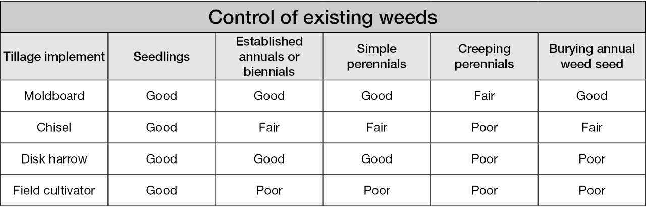 Table 1. Tillage implements and control of various weed types (adapted from Cahoon, C., Curran, W., and Sandy, D. 2018. Pre- and Post-Plant Mechanical Weed Control. In Integrated Weed Management Guide for Mid-Atlantic Grain Crops. pp. 103 -127).