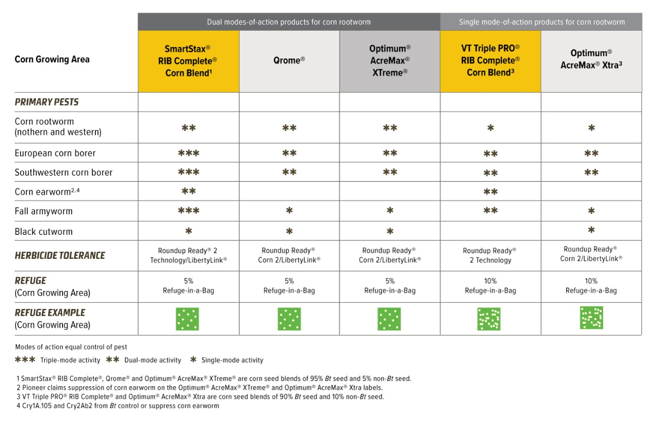 DEKALB® chart comparing SmartStax® Technology to other products