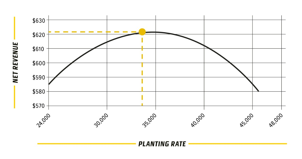 DEKALB® optimize my seed planting rate graph